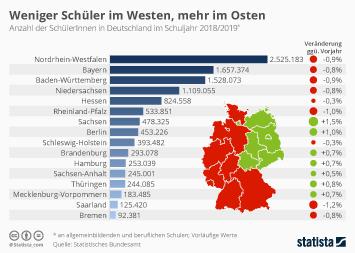 Infografik: Weniger Schüler im Westen, mehr im Osten | Statista