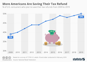 Infographic: More Americans Are Saving Their Tax Refund | Statista