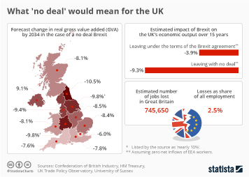 Infographic: What 'no deal' would mean for the UK | Statista
