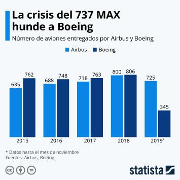 Infografía: Boeing se hunde por la crisis del 737 MAX | Statista