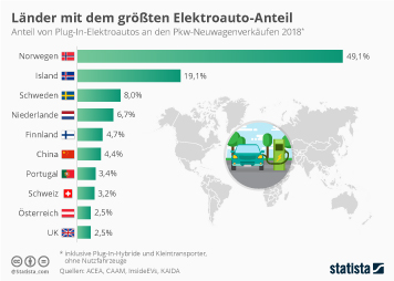Infografik - Länder mit dem größten Anteil von Elektroautos