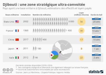 Infographie: Djibouti : une zone stratégique ultra-convoitée | Statista