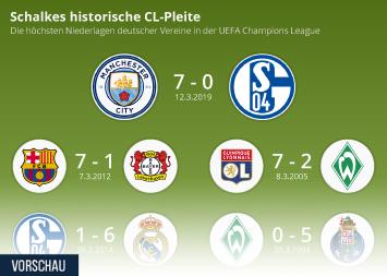 Infografik - Die höchsten Niederlagen deutscher Klubs in der Champions League