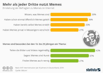 Infografik: Mehr als jeder Dritte nutzt Memes | Statista