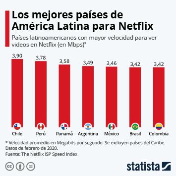 Infografía - Países latinoamericanos con mejor velocidad para ver Netflix