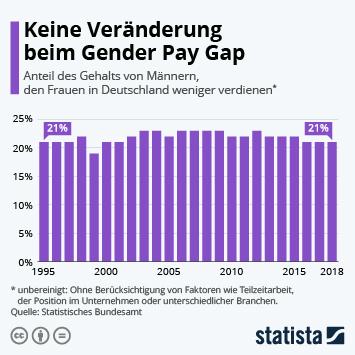Keine Veränderung beim Gender Pay Gap