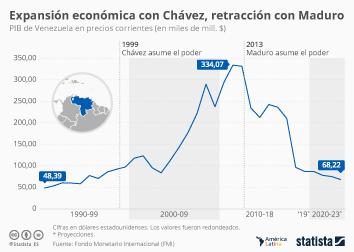 Infografía - PIB de Venezuela en los gobiernos de Chávez y Maduro