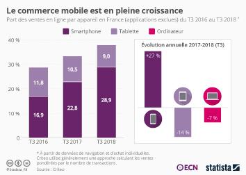 Infographie - part des ventes en ligne sur mobile en france