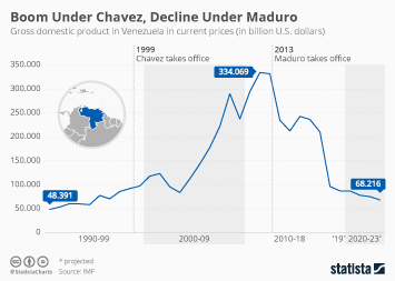 Infographic - venezuelan GDP from 1990 to 2023
