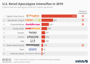 Infographic - stores closing the most locations in the U.S. in 2019
