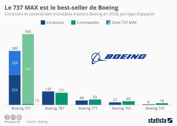 Infographie: Boeing cherche à regagner la confiance du public | Statista