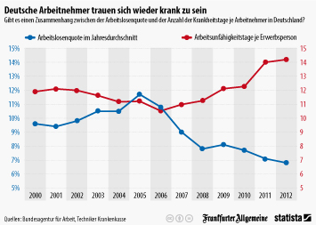 Infografik - Arbeitslosigkeit vs Krankheitstage