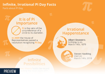 Infographic - pi day facts