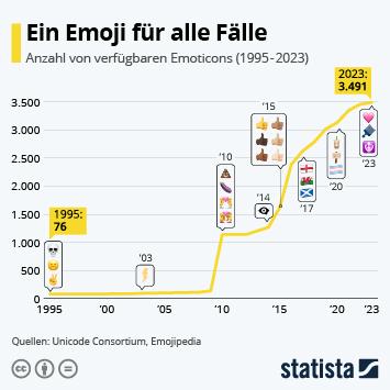 Infografik - Anzahl der verfügbaren Emoticons