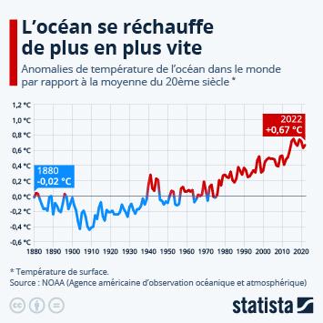 Infographie - evolution de la temperature moyenne des oceans