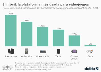 Infografía - Dispositivos más usados en España para jugar a videojuegos