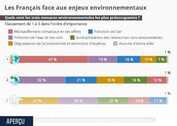 Infographie - les francais face aux enjeux environnementaux