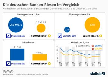 Infografik - Kennzahlen Deutschen Bank und Commerzbank