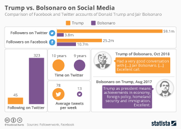 Infographic: Trump Outperforms Bolsonaro on Social Media | Statista