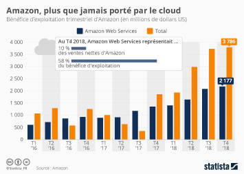 Infographie - part du cloud computing dans les benefices amazon
