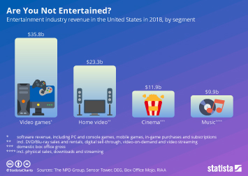 Infographic: Are You Not Entertained? | Statista