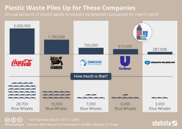 Infographic - corporate plastic waste