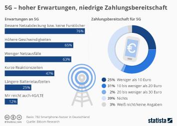 Infografik: 5G - hoher Erwartungen, niedrige Zahlungsbereitschaft | Statista