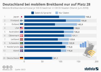 Infografik - mobile breitband abdeckung von deutschland im vergleich