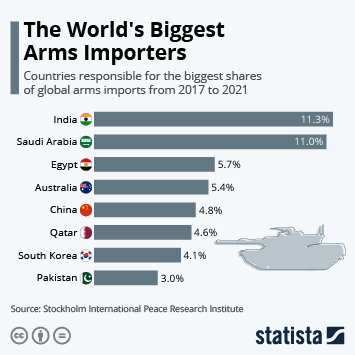The World's Biggest Arms Importers