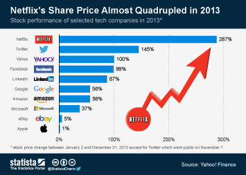 Infographic: Netflix's Share Price Almost Quadrupled in 2013  | Statista
