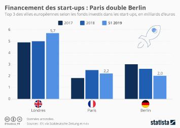 Infographie - investissements dans les start-ups par ville en europe