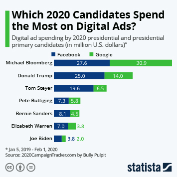 Infographic - Bloomberg Overtakes Trump in Campaign Spend on Digital Ads