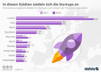 Infografik - Attraktive Startup-Standorte in Europa nach Finanzierungsrunden