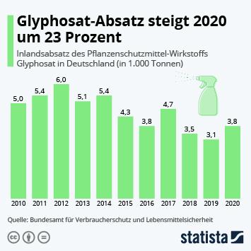 Infografik - Glyphosatz-Absatz in Deutschland