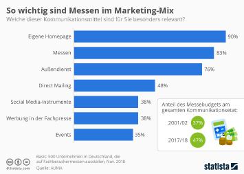 Infografik: So wichtig sind Messen im Marketing-Mix   Statista