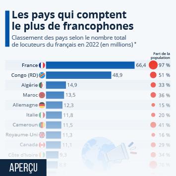 Infographie: Les pays qui comptent le plus de francophones | Statista