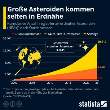 Infografik: Achtung, Kollisionsgefahr! | Statista