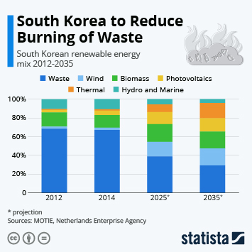 South Korea's Waste Dilemma