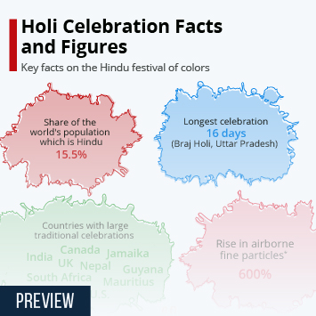 Infographic - Holi facts and figures India