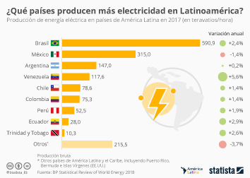 Infografía - Producción de electricidad en países latinoamericanos