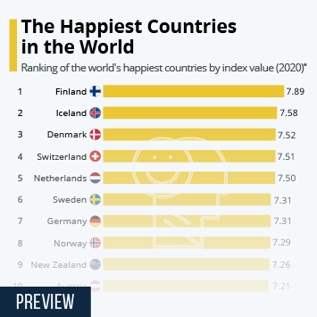 Infographic - happiest countries in the world