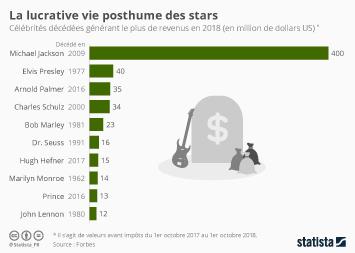 Infographie - revenus celebrites decedees