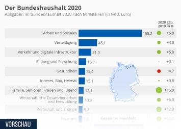 Infografik: Der Bundeshaushalt 2020 | Statista