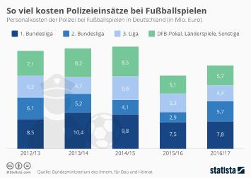 Infografik - Personalkosten der Polizei bei Fußballspielen