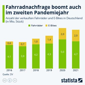 Infografik: Zweirad-Absatz wächst 202 um rund 17 Prozent | Statista