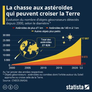 Infographie - nombre de meteorites et asteroides proches de la Terre