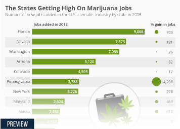 Infographic - new jobs added in the U.S. cannabis industry by state
