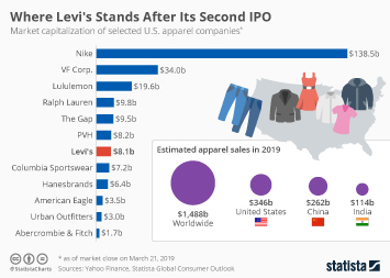 Where Levi's Stands After Its Second IPO