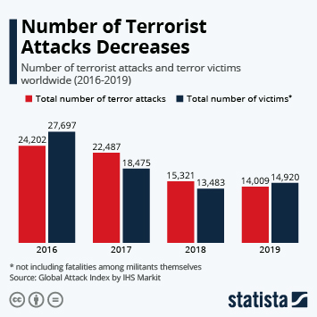 Infographic - number of terror attacks and terror victims globally