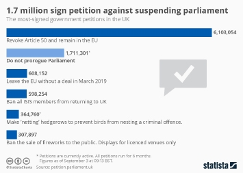 Infographic - most-signed petitions under the current UK government
